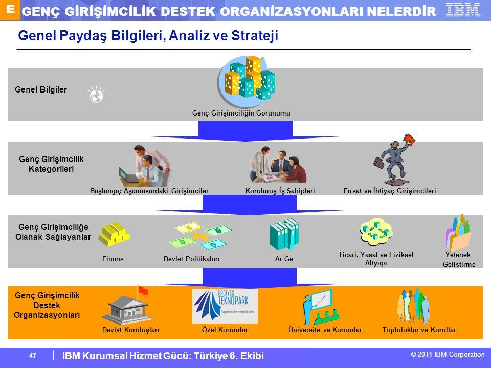 IBM Corporate Service Corps : Turkey Team 6 © 2011 IBM Corporation IBM Kurumsal Hizmet Gücü: Türkiye 6. Ekibi 47 Genel Paydaş Bilgileri, Analiz ve Str