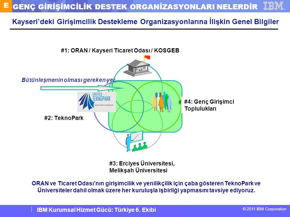 IBM Corporate Service Corps : Turkey Team 6 © 2011 IBM Corporation IBM Kurumsal Hizmet Gücü: Türkiye 6. Ekibi Kayseri'deki Girişimcilik Destekleme Org