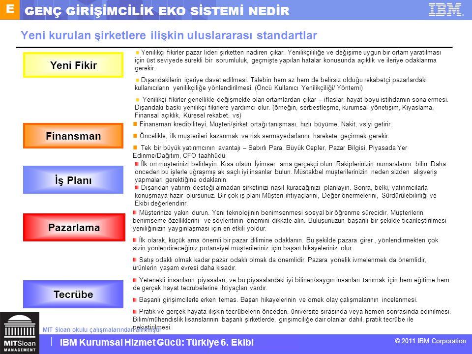 IBM Corporate Service Corps : Turkey Team 6 © 2011 IBM Corporation IBM Kurumsal Hizmet Gücü: Türkiye 6. Ekibi Yeni kurulan şirketlere ilişkin uluslara