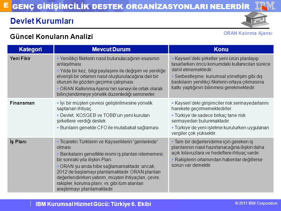 IBM Corporate Service Corps : Turkey Team 6 © 2011 IBM Corporation IBM Kurumsal Hizmet Gücü: Türkiye 6. Ekibi Devlet Kurumları KategoriMevcut DurumKon