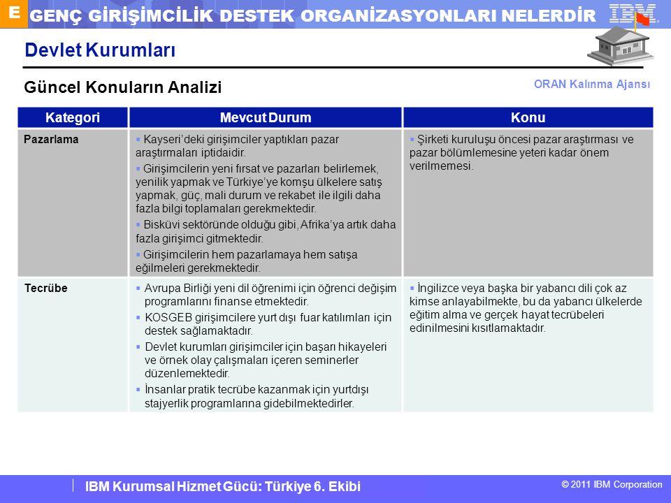 IBM Corporate Service Corps : Turkey Team 6 © 2011 IBM Corporation IBM Kurumsal Hizmet Gücü: Türkiye 6. Ekibi KategoriMevcut DurumKonu Pazarlama  Kay