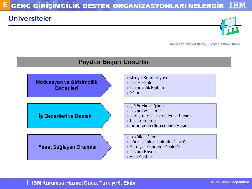 IBM Corporate Service Corps : Turkey Team 6 © 2011 IBM Corporation IBM Kurumsal Hizmet Gücü: Türkiye 6. Ekibi Üniversiteler İş Becerileri ve Destek İş