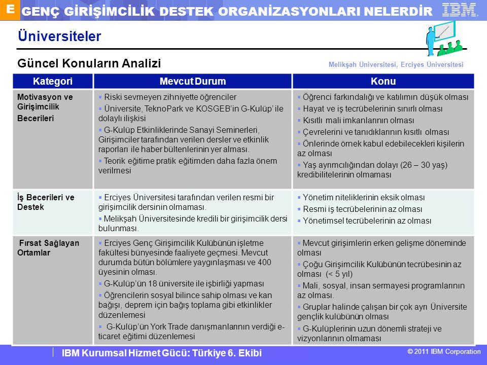 IBM Corporate Service Corps : Turkey Team 6 © 2011 IBM Corporation IBM Kurumsal Hizmet Gücü: Türkiye 6. Ekibi Üniversiteler KategoriMevcut DurumKonu M