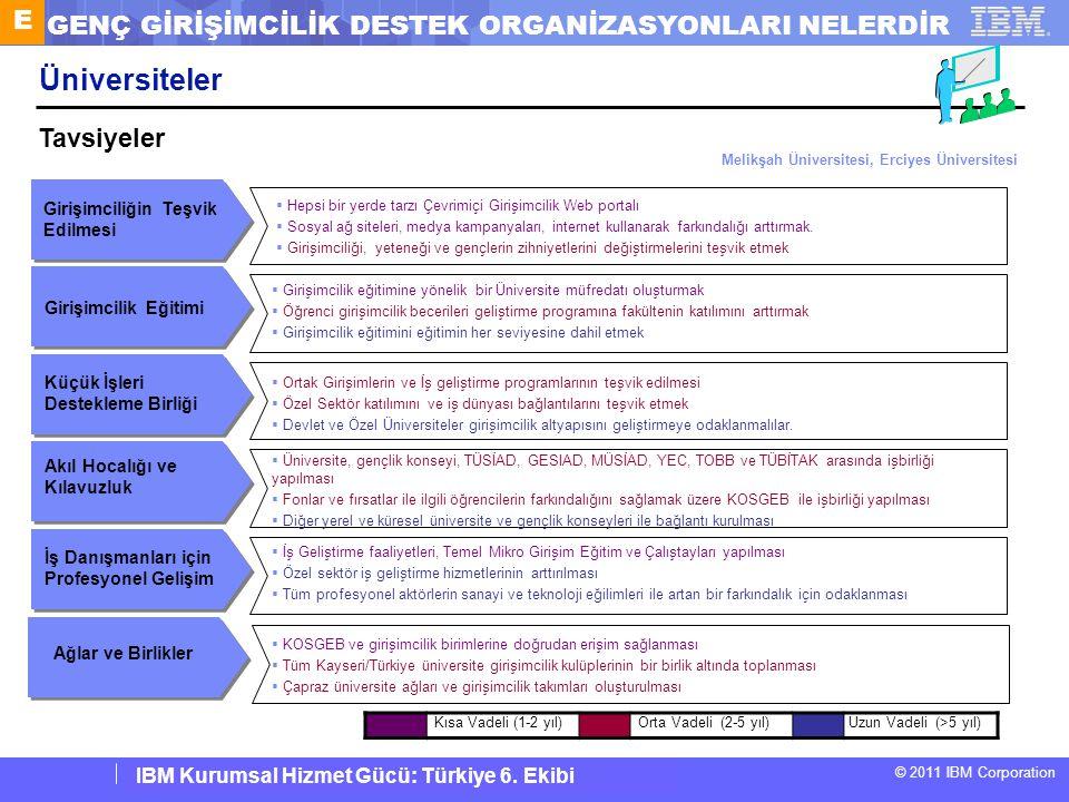 IBM Corporate Service Corps : Turkey Team 6 © 2011 IBM Corporation IBM Kurumsal Hizmet Gücü: Türkiye 6. Ekibi Üniversiteler İş Danışmanları için Profe