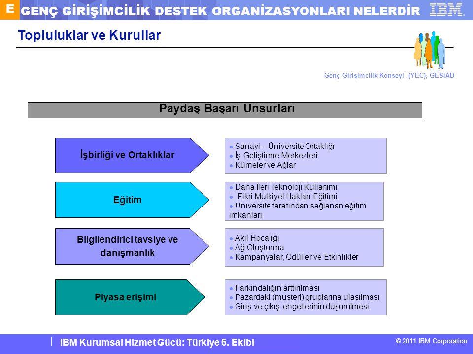 IBM Corporate Service Corps : Turkey Team 6 © 2011 IBM Corporation IBM Kurumsal Hizmet Gücü: Türkiye 6. Ekibi Eğitim Daha İleri Teknoloji Kullanımı Fi
