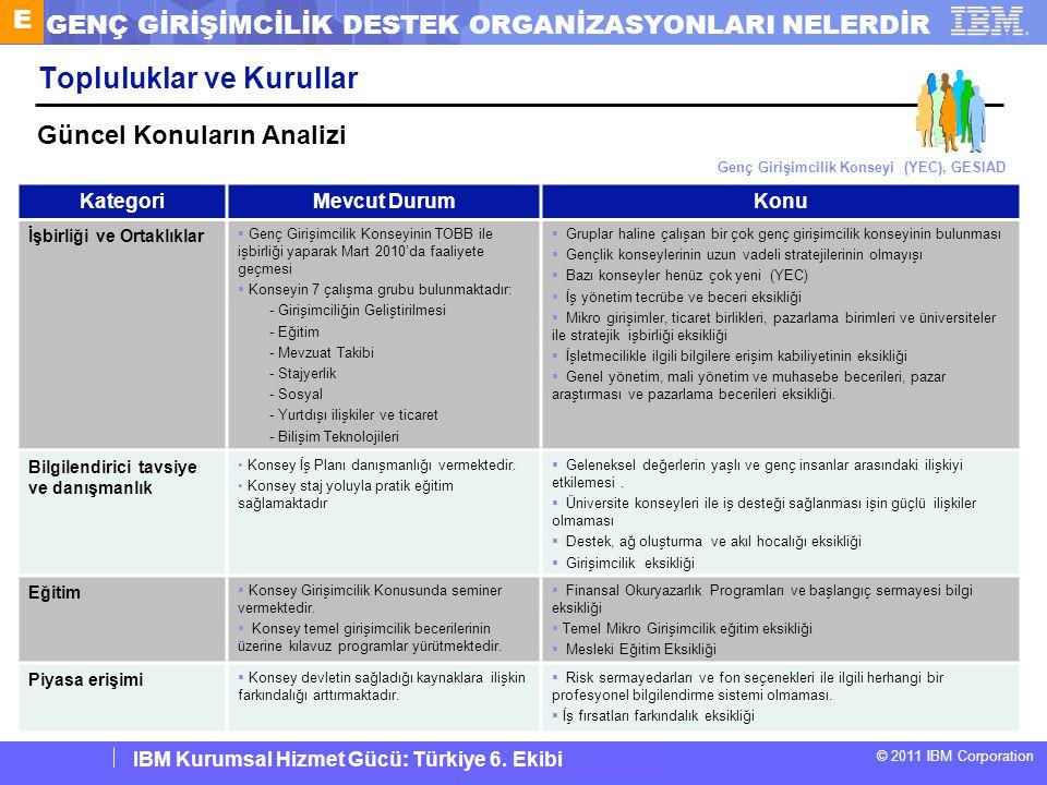 IBM Corporate Service Corps : Turkey Team 6 © 2011 IBM Corporation IBM Kurumsal Hizmet Gücü: Türkiye 6. Ekibi Topluluklar ve Kurullar KategoriMevcut D