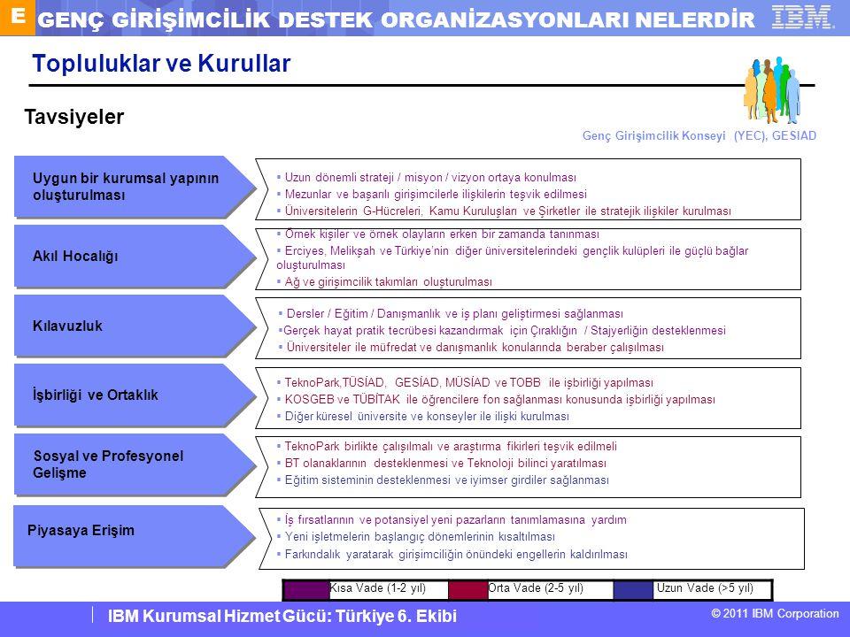 IBM Corporate Service Corps : Turkey Team 6 © 2011 IBM Corporation IBM Kurumsal Hizmet Gücü: Türkiye 6. Ekibi Topluluklar ve Kurullar Sosyal ve Profes