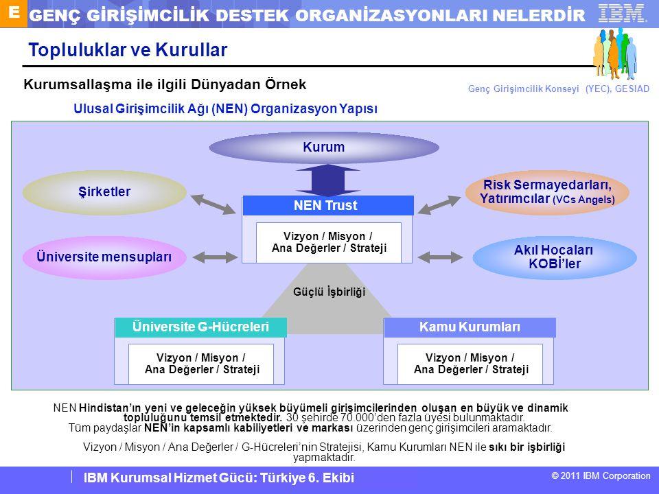 IBM Corporate Service Corps : Turkey Team 6 © 2011 IBM Corporation IBM Kurumsal Hizmet Gücü: Türkiye 6. Ekibi NEN Trust Vizyon / Misyon / Ana Değerler