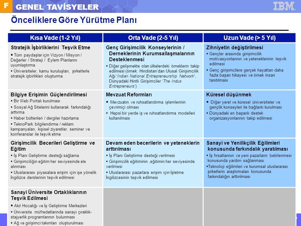 IBM Corporate Service Corps : Turkey Team 6 © 2011 IBM Corporation IBM Kurumsal Hizmet Gücü: Türkiye 6. Ekibi F GENEL TAVİSYELER Önceliklere Göre Yürü