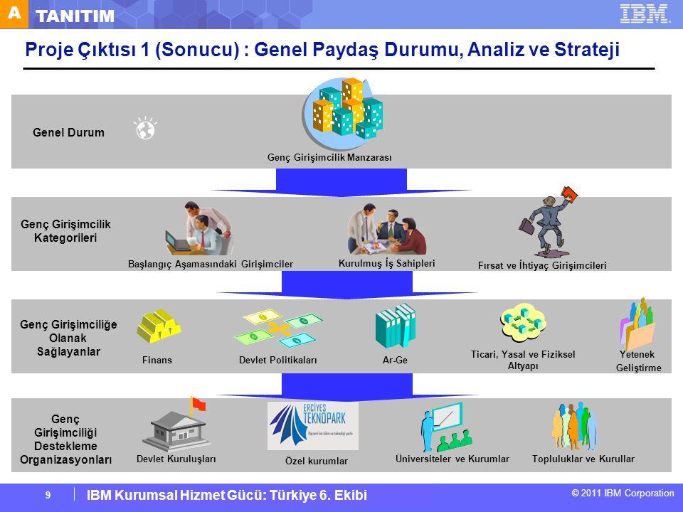 © 2011 IBM Corporation IBM Corporate Service Corps : Turkey Team 6 Girişimcilik İmkanları Çerçevesi Girişimcilik İmkanları Girişimcilik motivasyonu ve yeterliliklerinin teşvik edilmesi Uygun kurumsal altyapının oluşturulması Girişimcilik engellerinin kaldırılması Yeni girişimlerin kuruluş sürelerinin kısaltılması D GENÇ GİRİŞİMCİLİĞE NASIL FIRSAT SAĞLANIR Mali Kuruluşlar Devlet Politika ve Programları Ar-Ge Transferi Beceri Geliştirme Ticari, Yasal ve Fiziksel Altyapı Hedefler