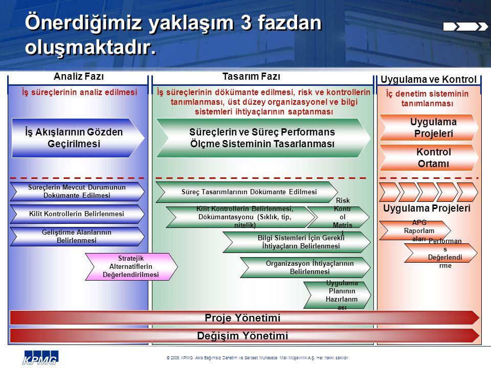 © 2008 KPMG Akis Bağımsız Denetim ve Serbest Muhasebe Mali Müşavirlik A.Ş.