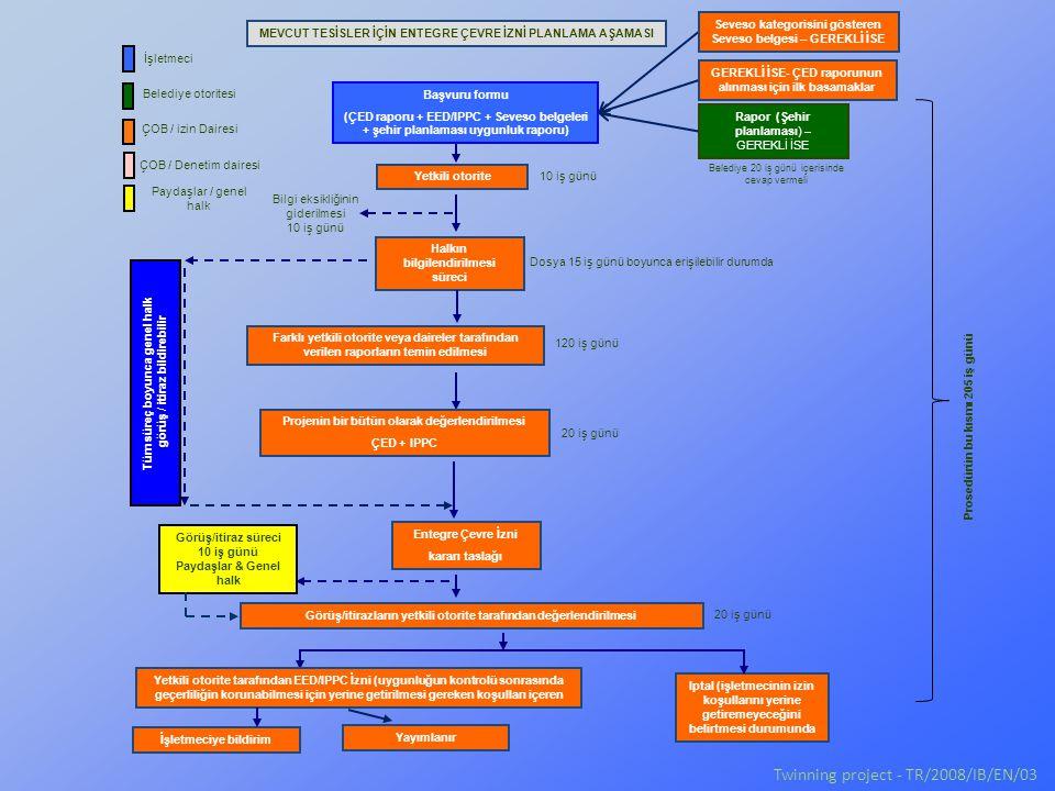 Başvuru formu (ÇED raporu + EED/IPPC + Seveso belgeleri + şehir planlaması uygunluk raporu) Rapor (Şehir planlaması) – GEREKLİ İSE Yetkili otorite Hal