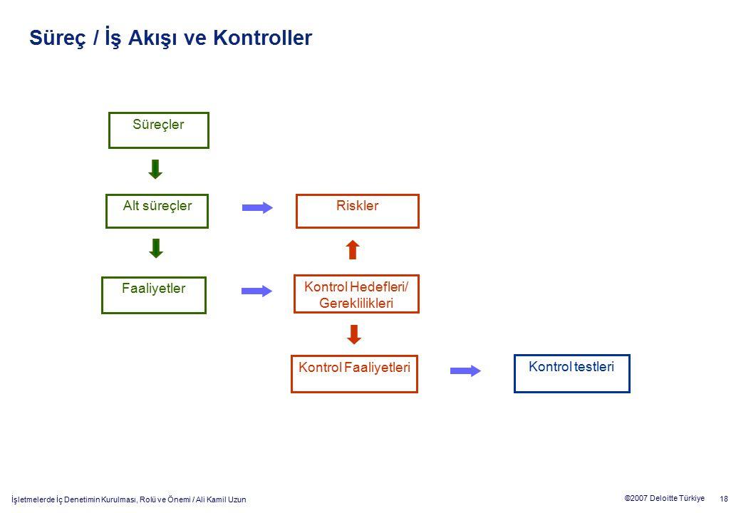 18 ©2007 Deloitte Türkiye İşletmelerde İç Denetimin Kurulması, Rolü ve Önemi / Ali Kamil Uzun Süreç / İş Akışı ve Kontroller Süreçler Alt süreçler Faa