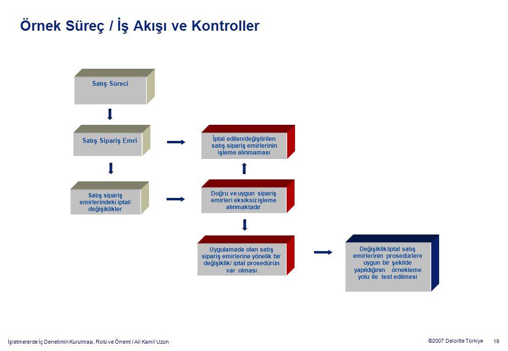 19 ©2007 Deloitte Türkiye İşletmelerde İç Denetimin Kurulması, Rolü ve Önemi / Ali Kamil Uzun Örnek Süreç / İş Akışı ve Kontroller Satış Süreci Satış