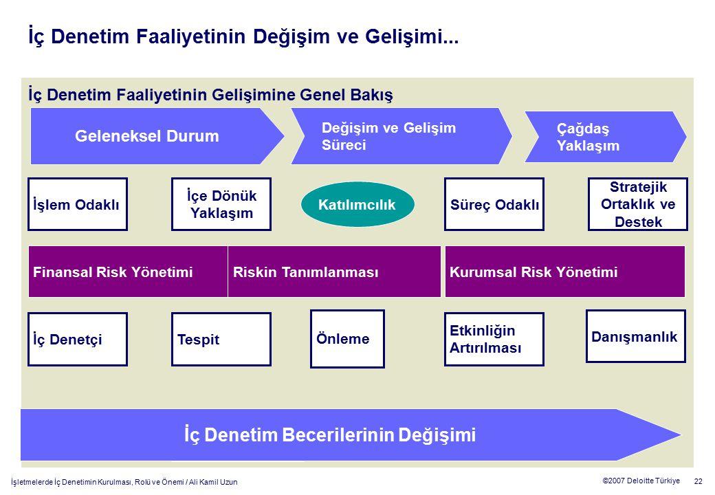 22 ©2007 Deloitte Türkiye İşletmelerde İç Denetimin Kurulması, Rolü ve Önemi / Ali Kamil Uzun İç Denetim Faaliyetinin Gelişimine Genel Bakış İç Deneti