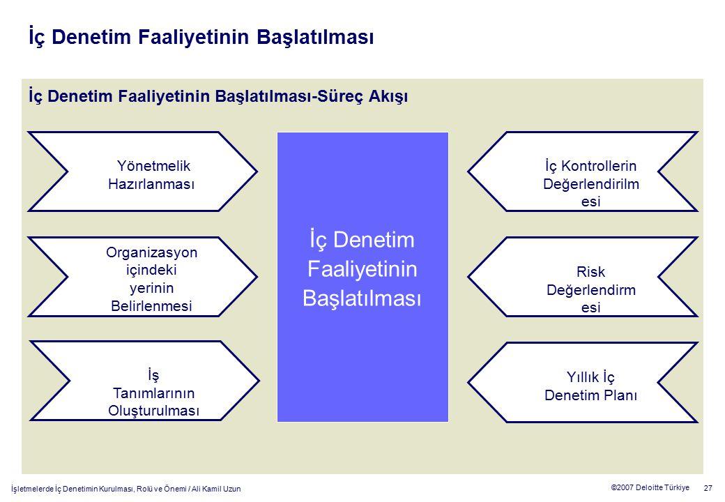 27 ©2007 Deloitte Türkiye İşletmelerde İç Denetimin Kurulması, Rolü ve Önemi / Ali Kamil Uzun Yönetmelik Hazırlanması İç Denetim Faaliyetinin Başlatıl