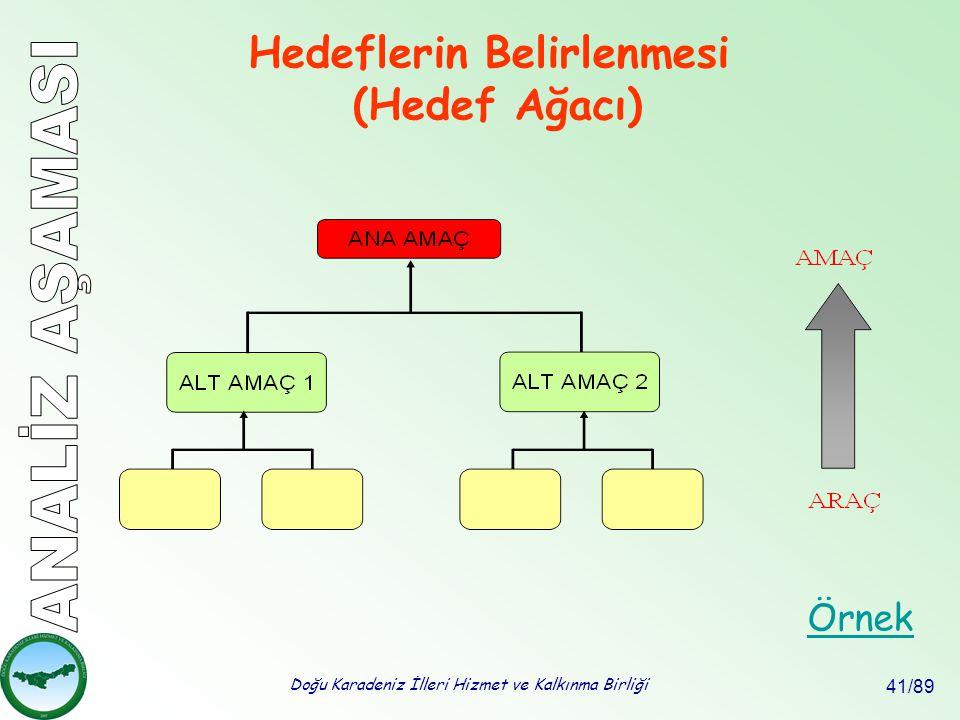 Doğu Karadeniz İlleri Hizmet ve Kalkınma Birliği 41/89 Hedeflerin Belirlenmesi (Hedef Ağacı) Örnek