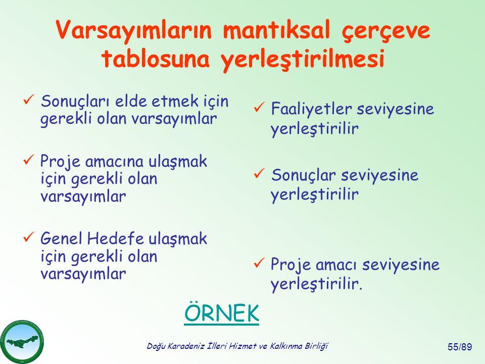 Doğu Karadeniz İlleri Hizmet ve Kalkınma Birliği 55/89 Varsayımların mantıksal çerçeve tablosuna yerleştirilmesi Sonuçları elde etmek için gerekli ola