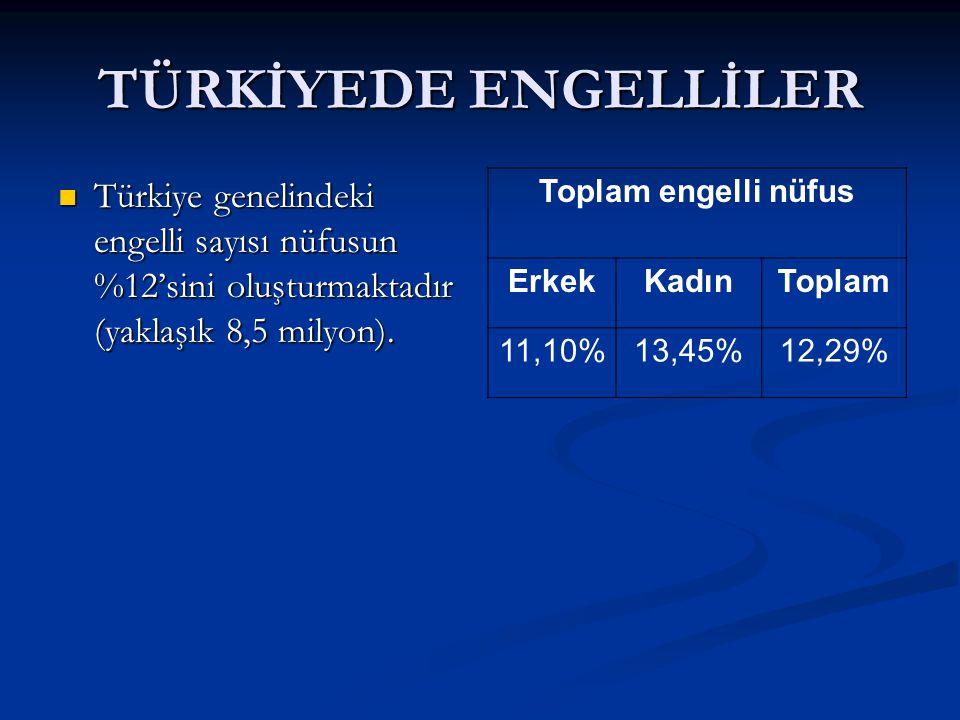 TÜRKİYEDE ENGELLİLER Türkiye genelindeki engelli sayısı nüfusun %12'sini oluşturmaktadır (yaklaşık 8,5 milyon). Türkiye genelindeki engelli sayısı nüf