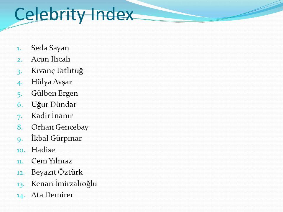 Celebrity Index 1. Seda Sayan 2. Acun Ilıcalı 3. Kıvanç Tatlıtuğ 4. Hülya Avşar 5. Gülben Ergen 6. Uğur Dündar 7. Kadir İnanır 8. Orhan Gencebay 9. İk