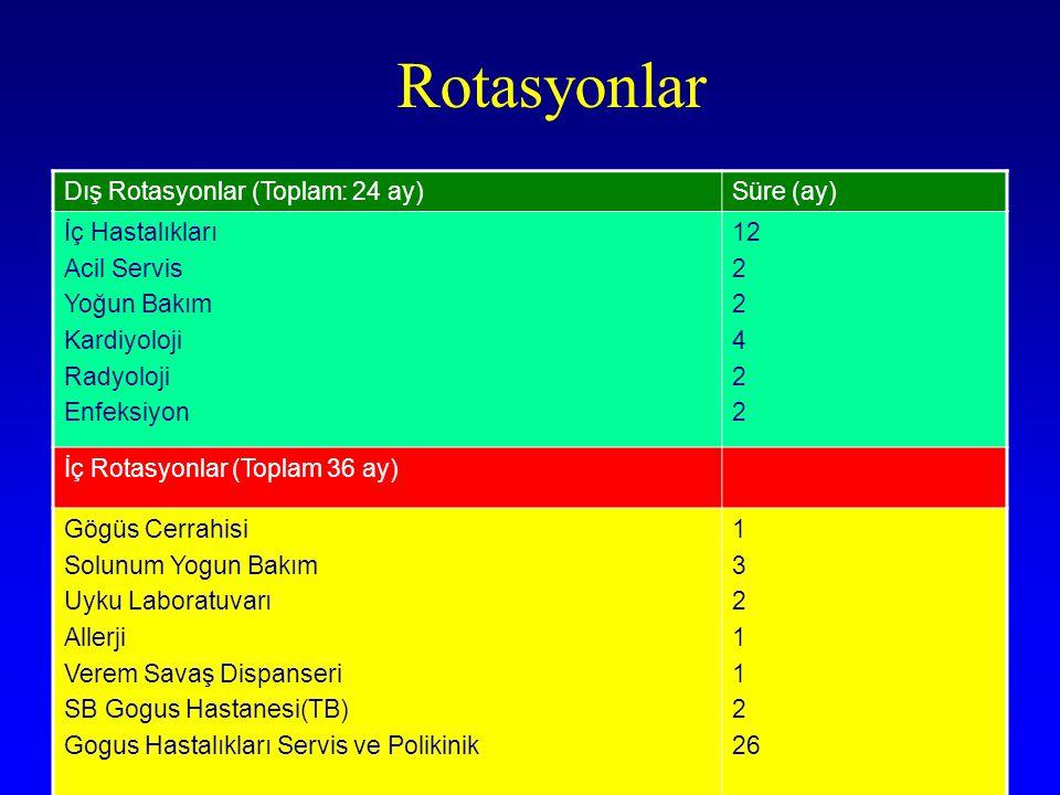 Rotasyonlar Dış Rotasyonlar (Toplam: 24 ay)Süre (ay) İç Hastalıkları Acil Servis Yoğun Bakım Kardiyoloji Radyoloji Enfeksiyon 12 2 4 2 İç Rotasyonlar