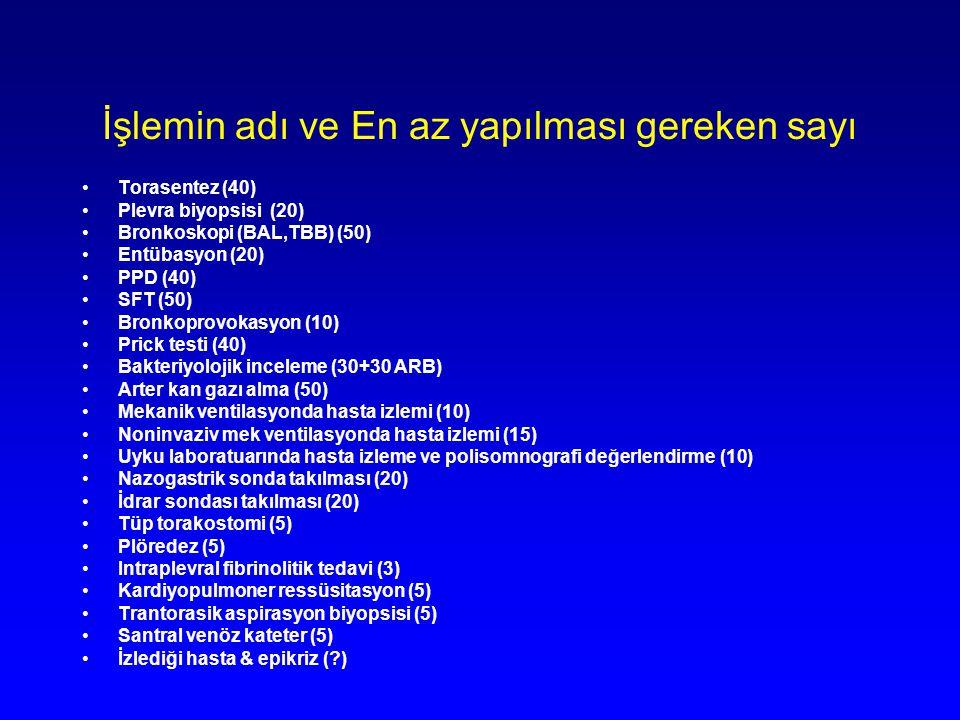 İşlemin adı ve En az yapılması gereken sayı Torasentez (40) Plevra biyopsisi (20) Bronkoskopi (BAL,TBB) (50) Entübasyon (20) PPD (40) SFT (50) Bronkop