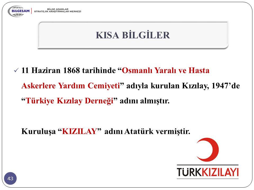 """43 KISA BİLGİLER 11 Haziran 1868 tarihinde """"Osmanlı Yaralı ve Hasta Askerlere Yardım Cemiyeti"""" adıyla kurulan Kızılay, 1947'de """"Türkiye Kızılay Derneğ"""