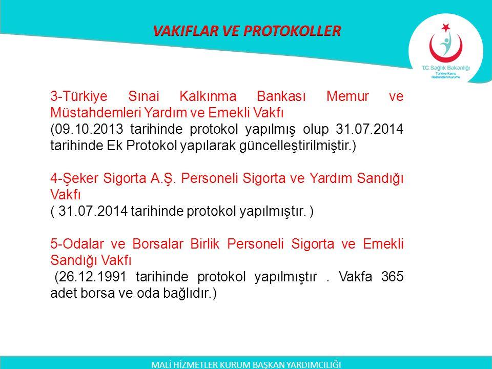 MALİ HİZMETLER KURUM BAŞKAN YARDIMCILIĞI 3-Türkiye Sınai Kalkınma Bankası Memur ve Müstahdemleri Yardım ve Emekli Vakfı (09.10.2013 tarihinde protokol