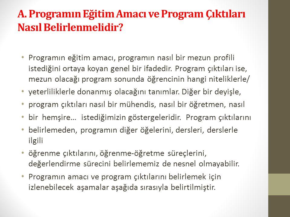 A. Programın Eğitim Amacı ve Program Çıktıları Nasıl Belirlenmelidir.