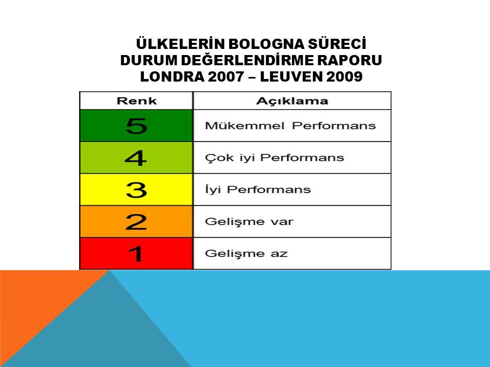 TÜRKİYE'NİN BOLOGNA KARNESİ 2005-2009 AYA'DA KALİTE GÜVENCESİ İÇİN STANDARTLAR VE KILAVUZ İLKELERİNİN ULUSAL DÜZEYDEN UYGULANMASI ÇOK İYİ (4.00) AYA ile uyumlu Ulusal Kalite SistemiMÜKEMMEL (5) Dış Kalite Güvencesi Sistemi Gelişmelerindeki Durum İYİ (3)ÇOK İYİ (4) Kalite Güvencesinde Öğrenci KatılımıMÜKEMMEL (5)ÇOK İYİ (4) Kalite Güvencesinde Uluslararası KatılımÇOK İYİ (4)İYİ (3) DERECE SİSTEMİNİN UYGULANMASI ÇOK İYİ (4.33) İkili Sistemin Uygulama DüzeyiMÜKEMMEL (5) Bir Sonraki Dereceye GeçişMÜKEMMEL (5) Ulusal Yeterlilikler Çerçevesi UygulamalarıİYİ (3)-İYİ (3) TANIMAİYİ (3.25)ÇOK İYİ (4.33) Diploma Eki UygulamasıÇOK İYİ (4) Lizbon Tanıma Sözleşmesinin UygulanmasıMÜKEMMEL (5)ÇOK İYİ (4) AKTS UygulamalarıİYİ (3.00)MÜKEMMEL (5) YAŞAM BOYU ÖĞRENİMİYİ (3.00) Önceki Öğrenimin TanınmasıZAYIF (1.00)İYİ (3) ORTAK DERECELERMÜKEMMEL (5.00) Ortak derecelerin Oluşturulması ve Tanınması MÜKEMMEL (5) GENEL ORTALAMA ÇOK İYİ (3,80) ÇOK İYİ (4.13)