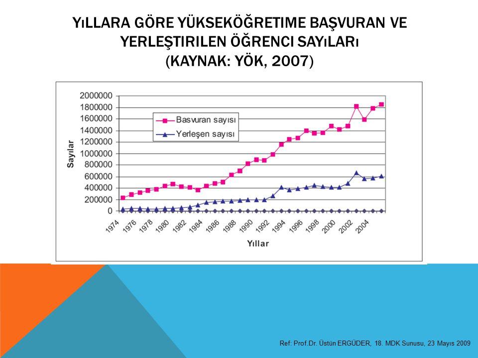 YıLLARA GÖRE YÜKSEKÖĞRETIME BAŞVURAN VE YERLEŞTIRILEN ÖĞRENCI SAYıLARı (KAYNAK: YÖK, 2007) Ref: Prof.Dr.
