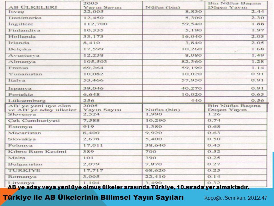 Türkiye ile AB Ülkelerinin Bilimsel Yayın Sayıları Koçoğlu, Serinkan, 2012:47 AB ye aday veya yeni üye olmuş ülkeler arasında Türkiye, 10.sırada yer almaktadır.