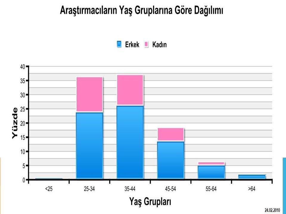 Ar-Ge Harcamalarının GSYİH'ye Oranı Kaynak: TÜİK