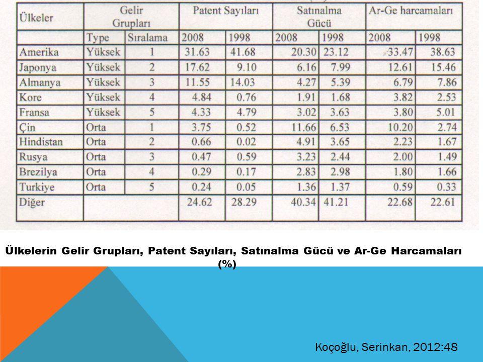 Ülkelerin Gelir Grupları, Patent Sayıları, Satınalma Gücü ve Ar-Ge Harcamaları (%) Koçoğlu, Serinkan, 2012:48