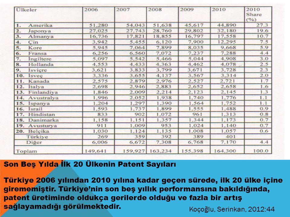 Son Beş Yılda İlk 20 Ülkenin Patent Sayıları Türkiye 2006 yılından 2010 yılına kadar geçen sürede, ilk 20 ülke içine girememiştir.