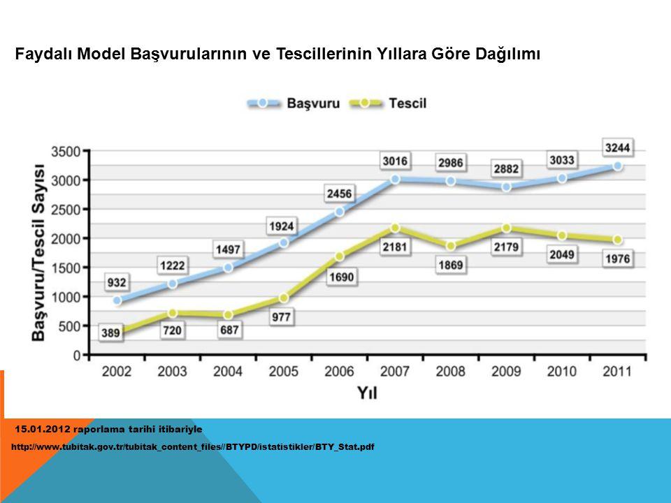 Faydalı Model Başvurularının ve Tescillerinin Yıllara Göre Dağılımı 15.01.2012 raporlama tarihi itibariyle http://www.tubitak.gov.tr/tubitak_content_files//BTYPD/istatistikler/BTY_Stat.pdf