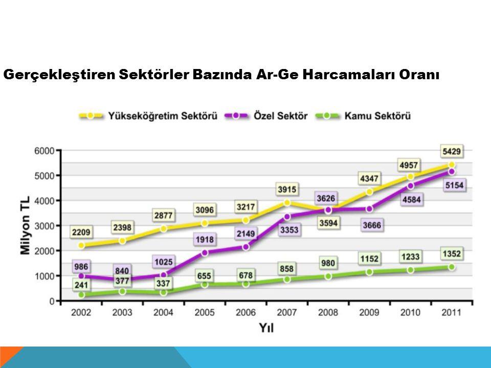 Finans Kaynağına Göre Ar-Ge Harcamaları* * 2012 sabit fiyatlarıyla http://www.tubitak.gov.tr/tubitak_content_fil es//BTYPD/istatistikler/BTY_Stat.pdf