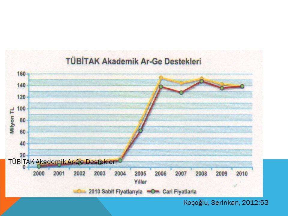 TÜBİTAK Akademik Ar-Ge Destekleri Koçoğlu, Serinkan, 2012:53