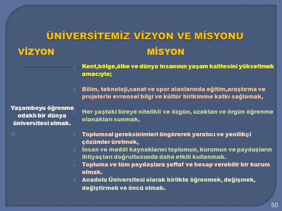 VİZYONMİSYON Yaşamboyu öğrenme odaklı bir dünya üniversitesi olmak.
