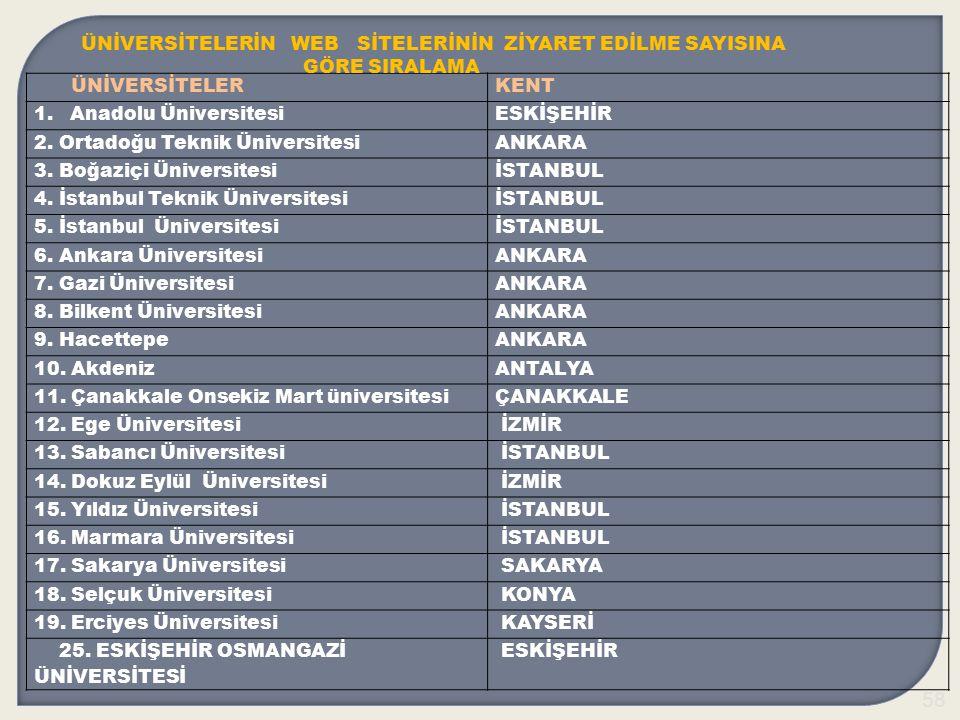 58 ÜNİVERSİTELERKENT 1.Anadolu ÜniversitesiESKİŞEHİR 2.