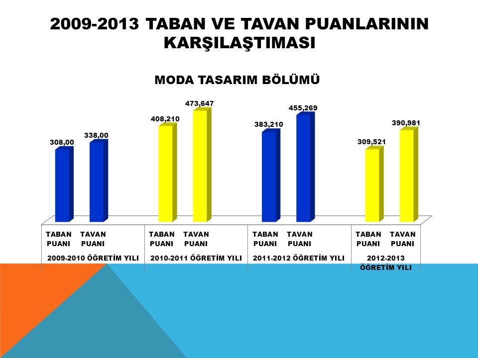 2009-2013 TABAN VE TAVAN PUANLARININ KARŞILAŞTIMASI