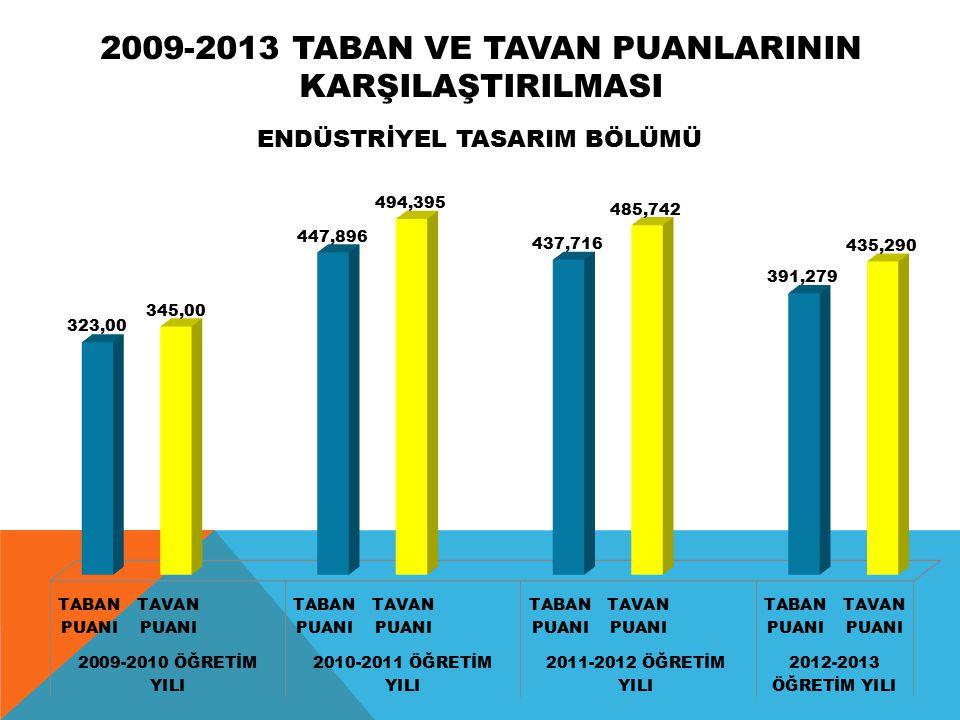 2012-2013 ÖĞRETİM YILI LYS SONUÇLARINA GÖRE MİMARLIK BÖLÜMLERİ TABAN VE TAVAN PUANLARI