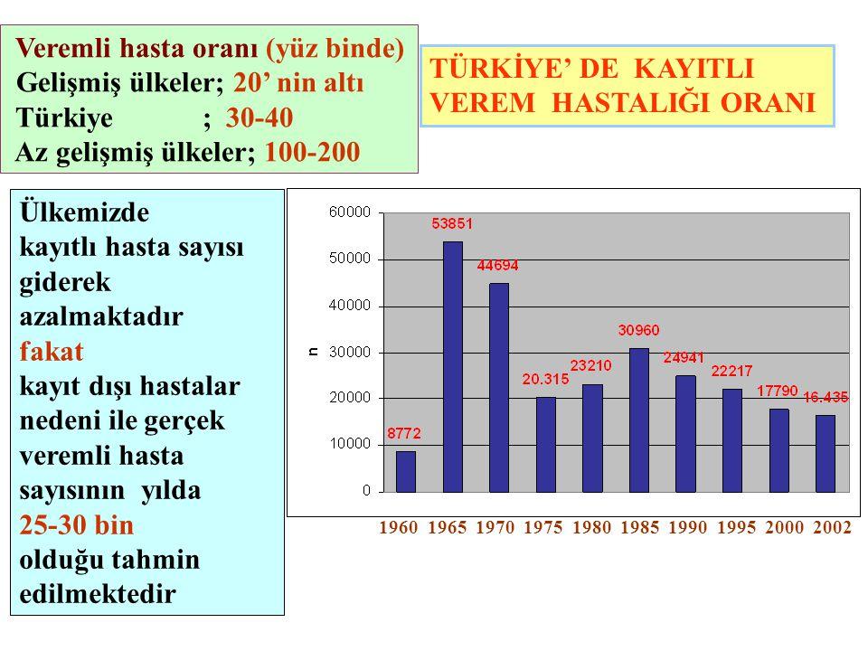 TÜRKİYE' DE KAYITLI VEREM HASTALIĞI ORANI 1960 1965 1970 1975 1980 1985 1990 1995 2000 2002 Ülkemizde kayıtlı hasta sayısı giderek azalmaktadır fakat