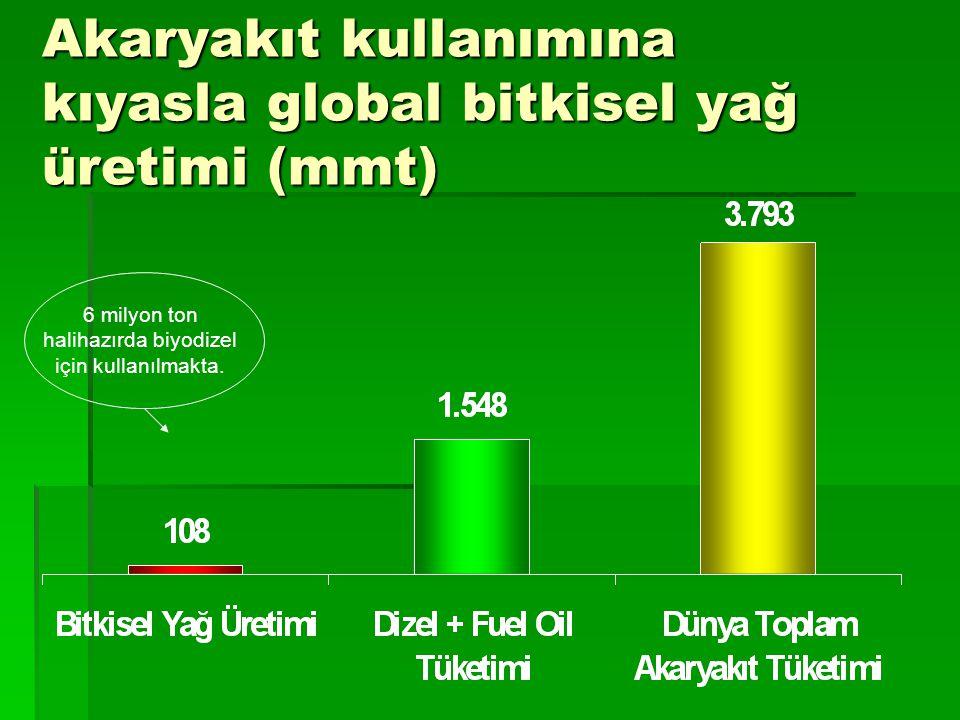 Akaryakıt kullanımına kıyasla global bitkisel yağ üretimi (mmt) 6 milyon ton halihazırda biyodizel için kullanılmakta.