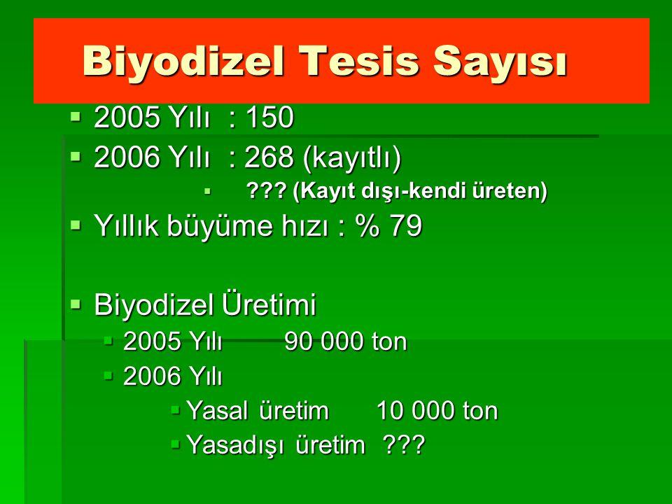 Biyodizel Tesis Sayısı Biyodizel Tesis Sayısı  2005 Yılı : 150  2006 Yılı : 268 (kayıtlı)  ??.