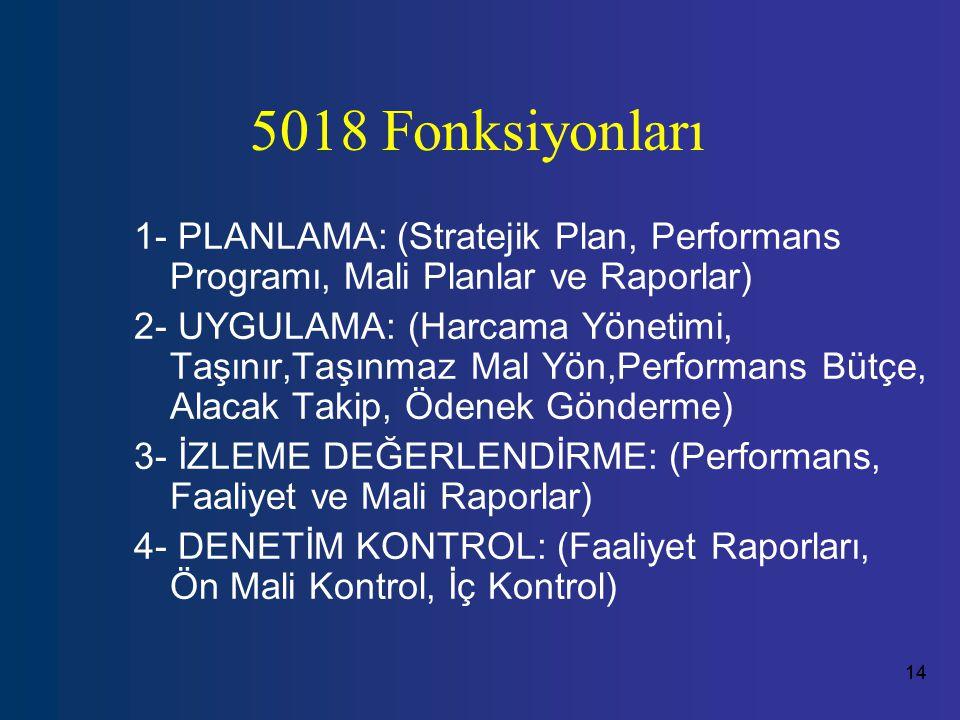 14 5018 Fonksiyonları 1- PLANLAMA: (Stratejik Plan, Performans Programı, Mali Planlar ve Raporlar) 2- UYGULAMA: (Harcama Yönetimi, Taşınır,Taşınmaz Mal Yön,Performans Bütçe, Alacak Takip, Ödenek Gönderme) 3- İZLEME DEĞERLENDİRME: (Performans, Faaliyet ve Mali Raporlar) 4- DENETİM KONTROL: (Faaliyet Raporları, Ön Mali Kontrol, İç Kontrol)