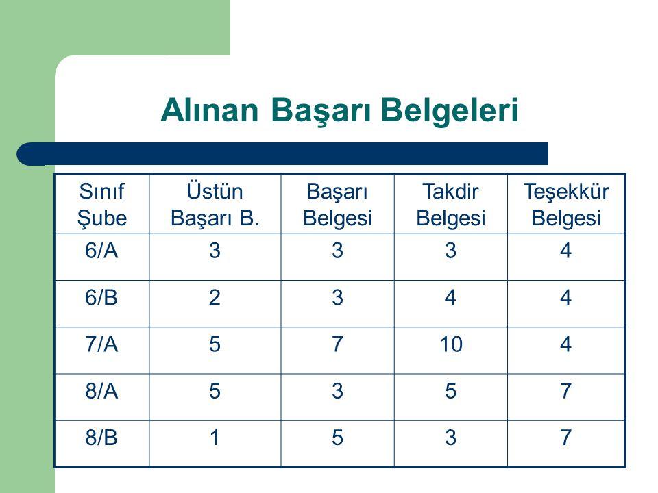 Alınan Başarı Belgeleri Sınıf Şube Üstün Başarı B. Başarı Belgesi Takdir Belgesi Teşekkür Belgesi 6/A3334 6/B2344 7/A57104 8/A5357 8/B1537