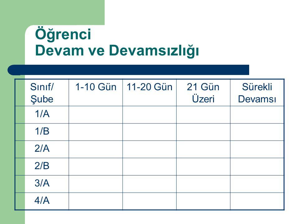 Öğrenci Devam ve Devamsızlığı Sınıf/ Şube 1-10 Gün11-20 Gün21 Gün Üzeri Sürekli Devamsı 1/A 1/B 2/A 2/B 3/A 4/A