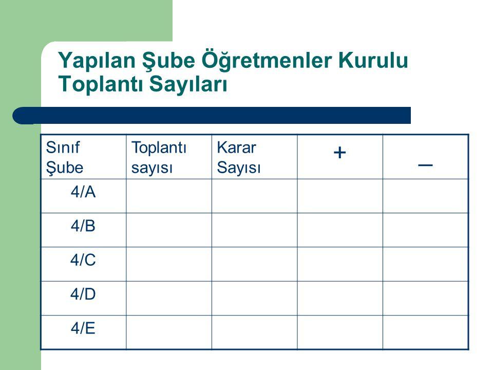Yapılan Şube Öğretmenler Kurulu Toplantı Sayıları Sınıf Şube Toplantı sayısı Karar Sayısı +_ 4/A 4/B 4/C 4/D 4/E