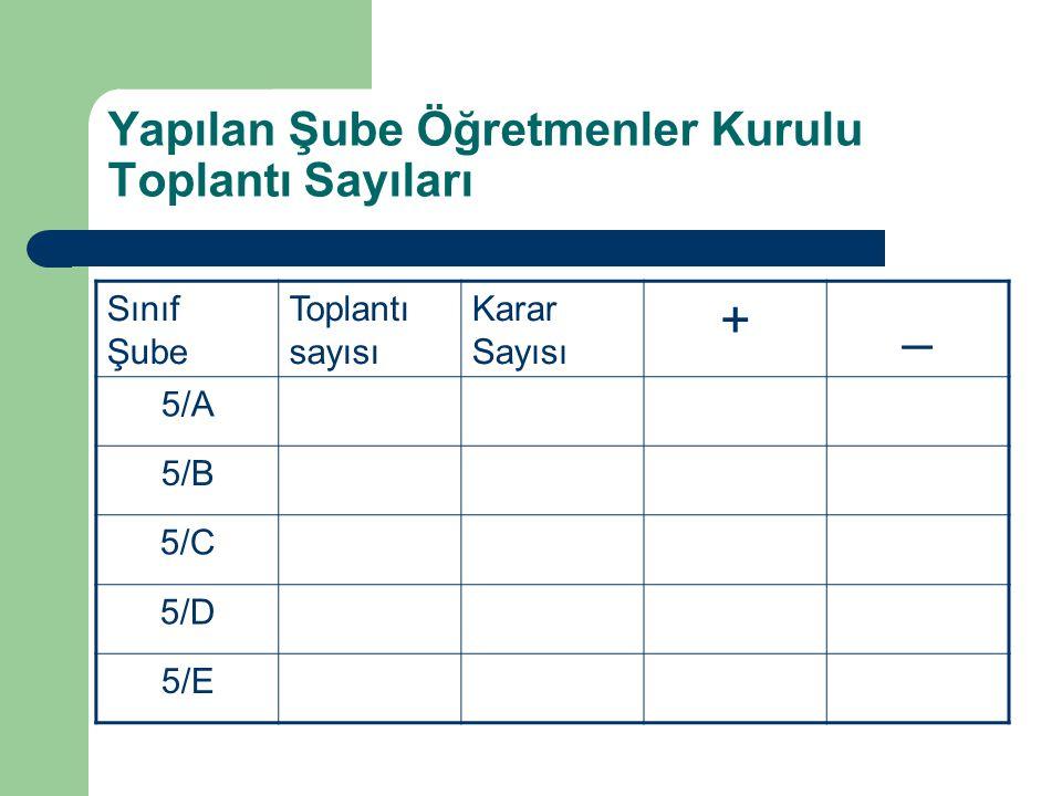 Yapılan Şube Öğretmenler Kurulu Toplantı Sayıları Sınıf Şube Toplantı sayısı Karar Sayısı +_ 5/A 5/B 5/C 5/D 5/E